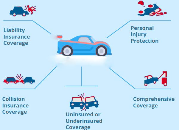 Types Of Car Insurance Coverage >> Google Search Understanding 5 Types Of Car Insurance Coverage