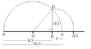 root 9.3 on number line
