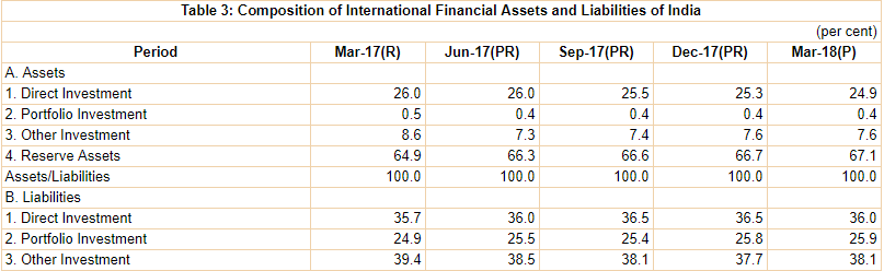 India's International Investment Position (IIP), March 2018