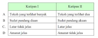 Perbedaan karakteristik kedua kutipan novel