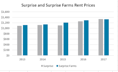 surprise-and-surprise-farms-rent-prices-2013-2017