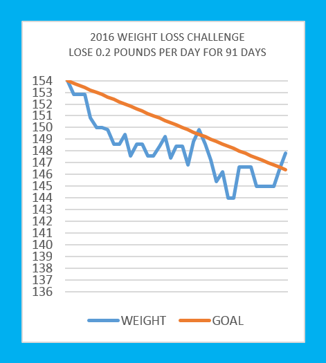 I lost what weight loss calculator