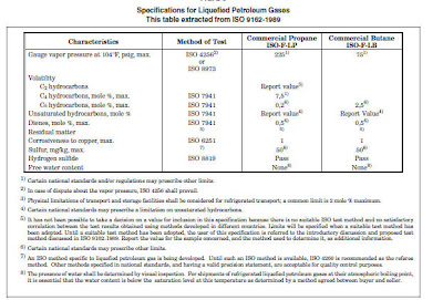 Gas Processing Product Specifications
