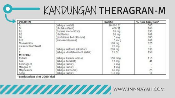 Theragran-m, multivitamin theragram, pulih dari sakit, dbd, tifus