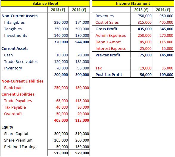 The balance sheet | boundless business.