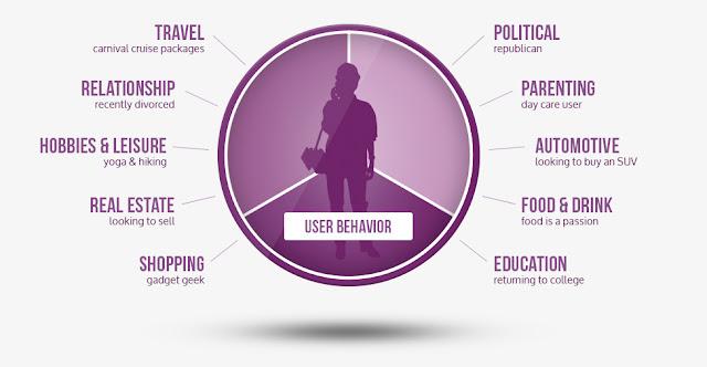6 خطوات عليك القيام بها قبل إنشاء اي حملة إعلانية على الفيسبوك للحصول على نتائج ممتازة
