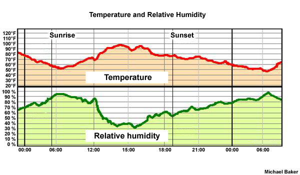 MWN Blog: How humid is it? Why dew point is a superior