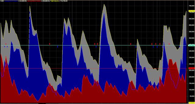 Average Bull Bear Volume Trading Zone