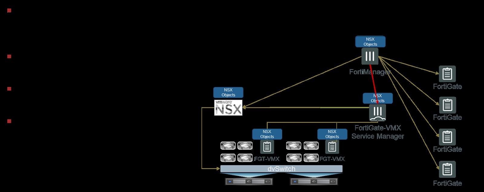 Integración de FortiManager con VMware NSX y Cisco ACI