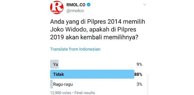 TwitPol RMOL: Pemilih Jokowi 2014 Hanya 9 Persen Yang Setia