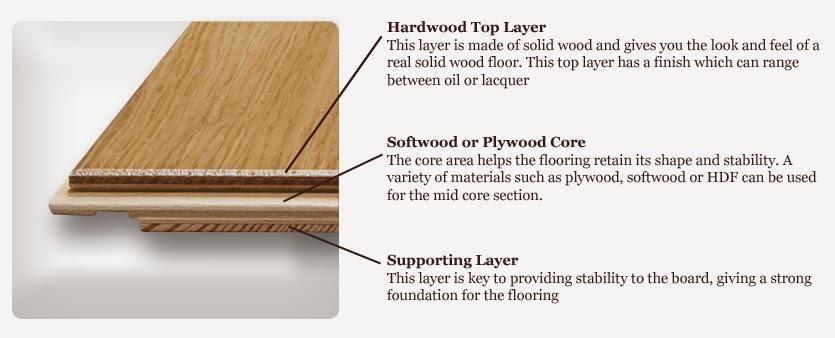 Civil In Work Floors Engineered Wood