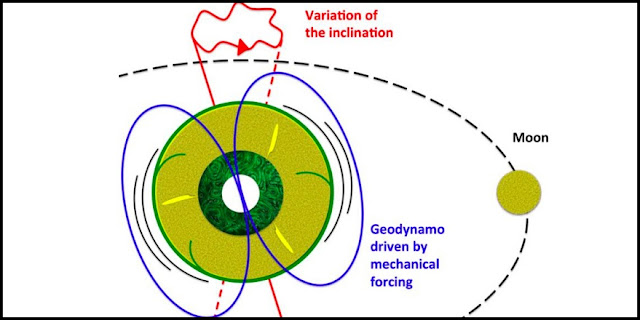 The gravitational effects associated with the presence of the Moon and Sun cause cyclical deformation of the Earth's mantle and wobbles in its rotation axis. This mechanical forcing applied to the whole planet causes strong currents in the outer core, which is made up of a liquid iron alloy of very low viscosity. Such currents are enough to generate the Earth's magnetic field. Credit: Julien Monteux and Denis Andrault.