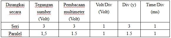 Hasil pengukuran teganan arus DC