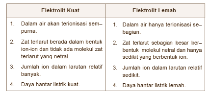 Kekuatan Elektrolit Dan Senyawa Senyawa Pembentuk Larutan Elektrolit