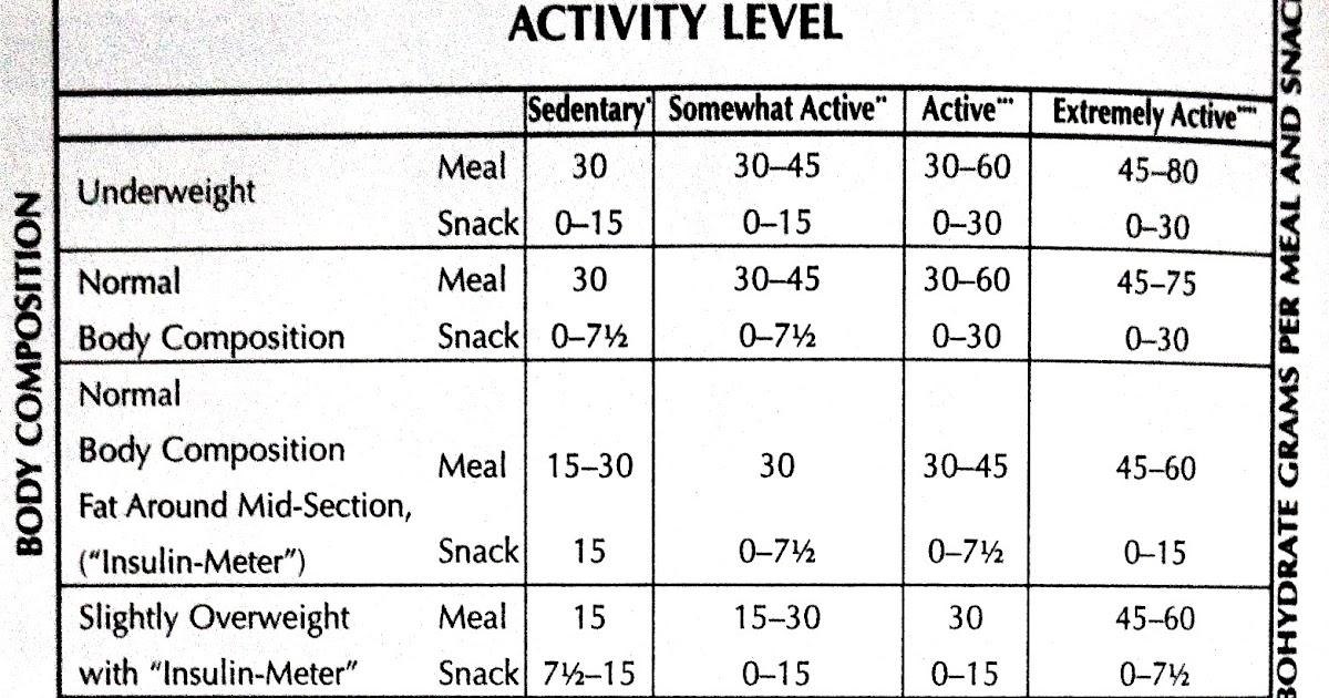 schwarzbein principle diet plan