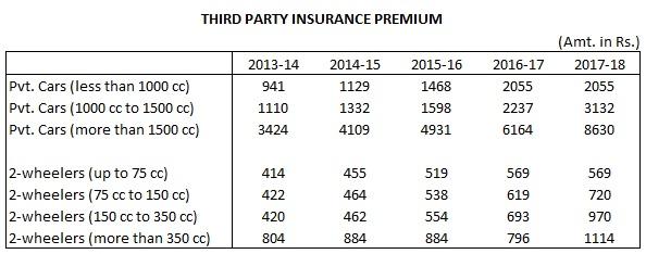 third-party-insurance-premium-2017-18