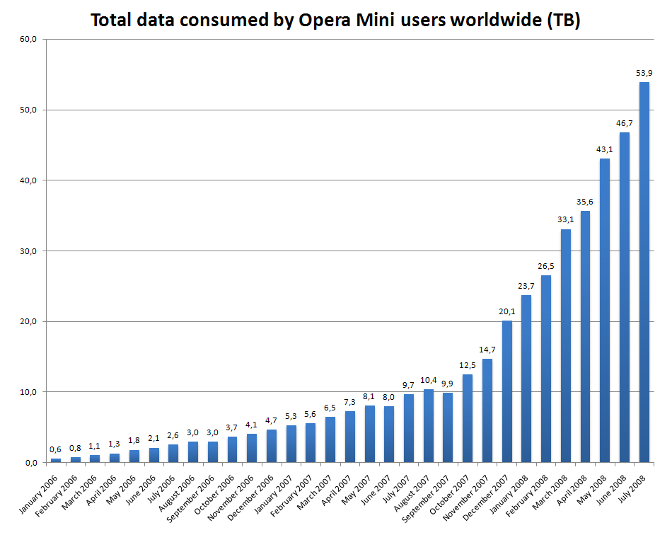 Opera mini updated version - apk files bucket
