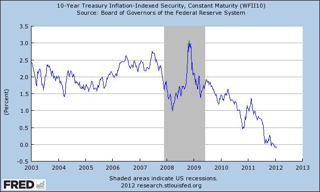 Econospeak Real Interest Rate In The