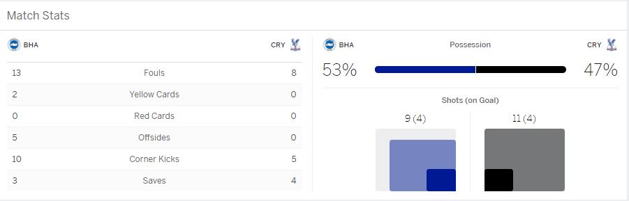 แทงบอลออนไลน์ บาคาร่า ผลการแข่งขันระหว่าง Brighton & Hove Albion Vs Crystal Palace