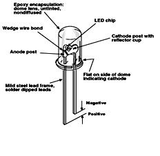 LED (Light Emitting Diode) ~ Electrical enginerings