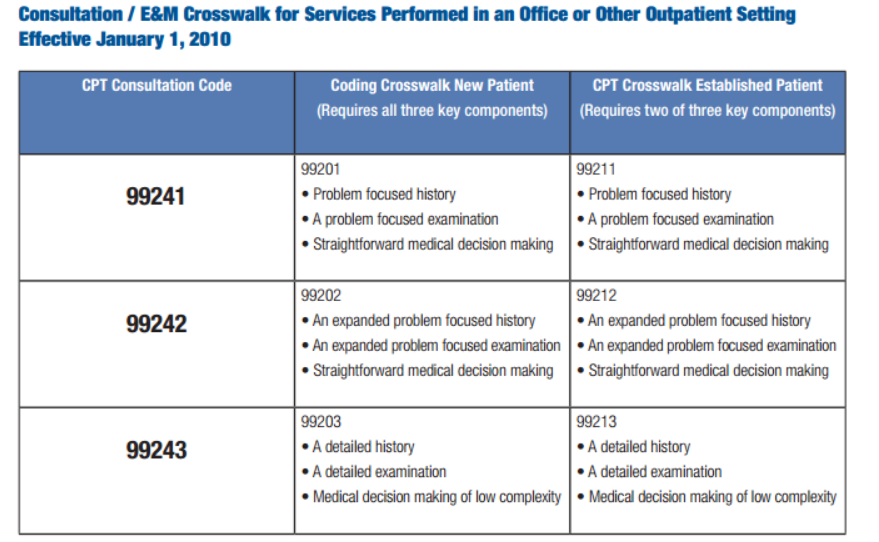 Cpt Code 99232 Subsequent Hospital Care