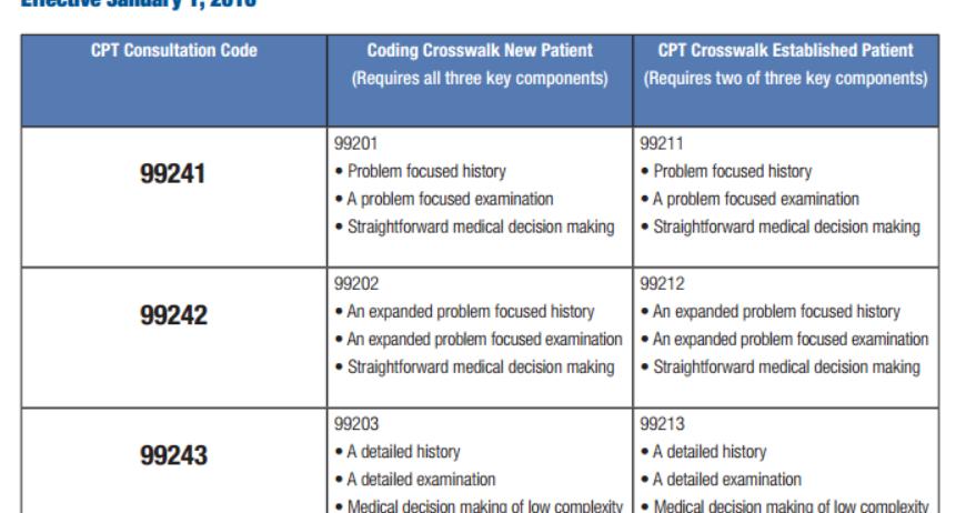 4 Some Mon Codes In Pediatrics Cpt