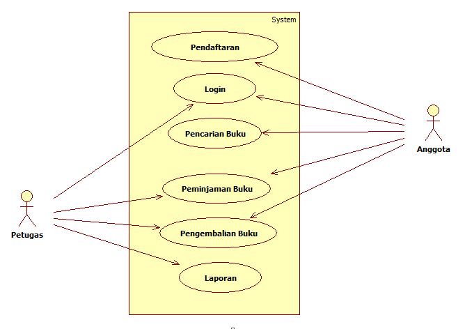 Venta De Casas En El Palmar: Use Case Diagram Perpustakaan ...