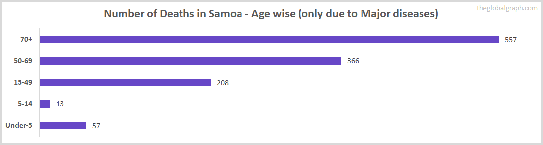 Number of Deaths in Samoa - Age wise (only due to Major diseases)