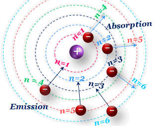 Emission or absorption spectrum in Bohrs model radius velocity of electron