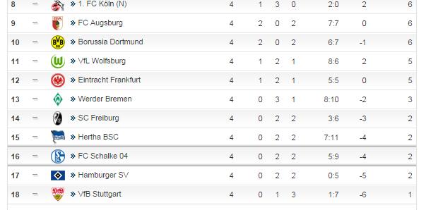Sc Paderborn 07 Tabelle