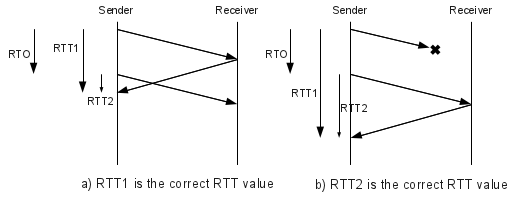 Everything about nothing: Calculating TCP RTO