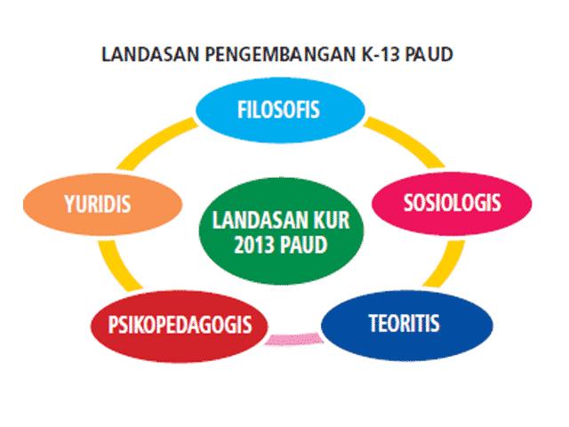 Download Kumpulan Buku PAUD Implementasi Kurikulum 2013  Landasan Kurikulum 2013