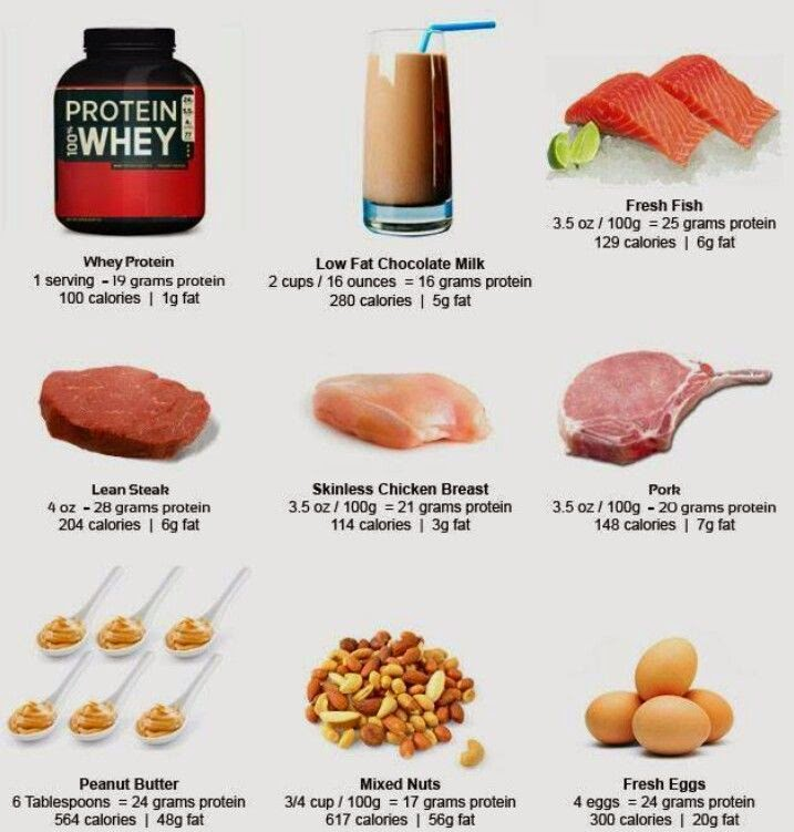 Best Food To Eat With Protein Shake