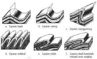 Bentuk-bentuk lipatan