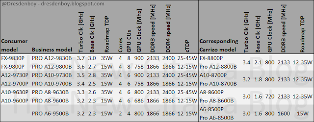 Table with leaked mobile Bristol Ridge OPNs