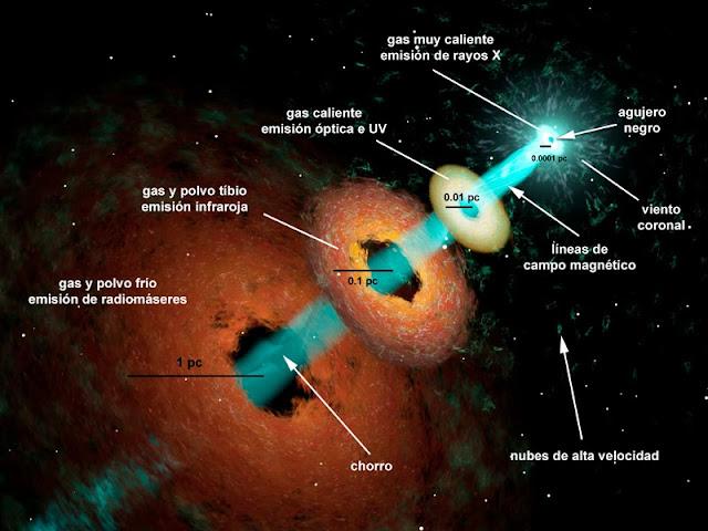 """El """"disco de acreción"""" empieza a tomar forma a unos pocos parsecs  (recordemos que 1 parsec c6db417edc77e"""