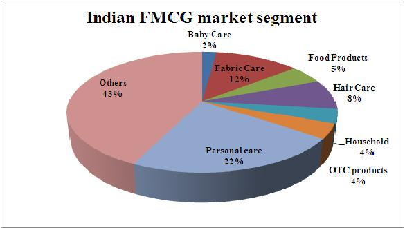 Fmcg industry in india