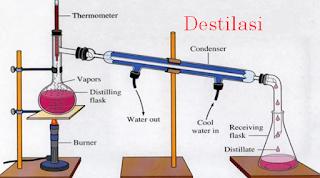 Pengertian, Prinsip, Tujuan, Tentang Destilasi beserta Contoh Soal