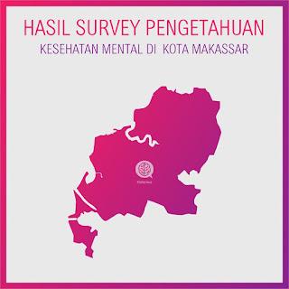 Hasil Survey Pengetahuan Kesehatan Mental di  Kota Makassar