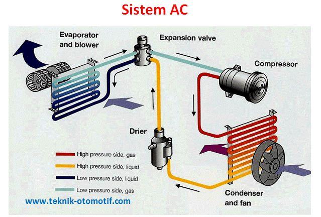 Komponen-Komponen Sistem AC Beserta Fungsinya | teknik ...