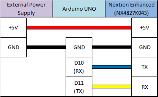Table that shows the connection between the Arduino UNO and the Nextion Enhanced NX4827K043 module