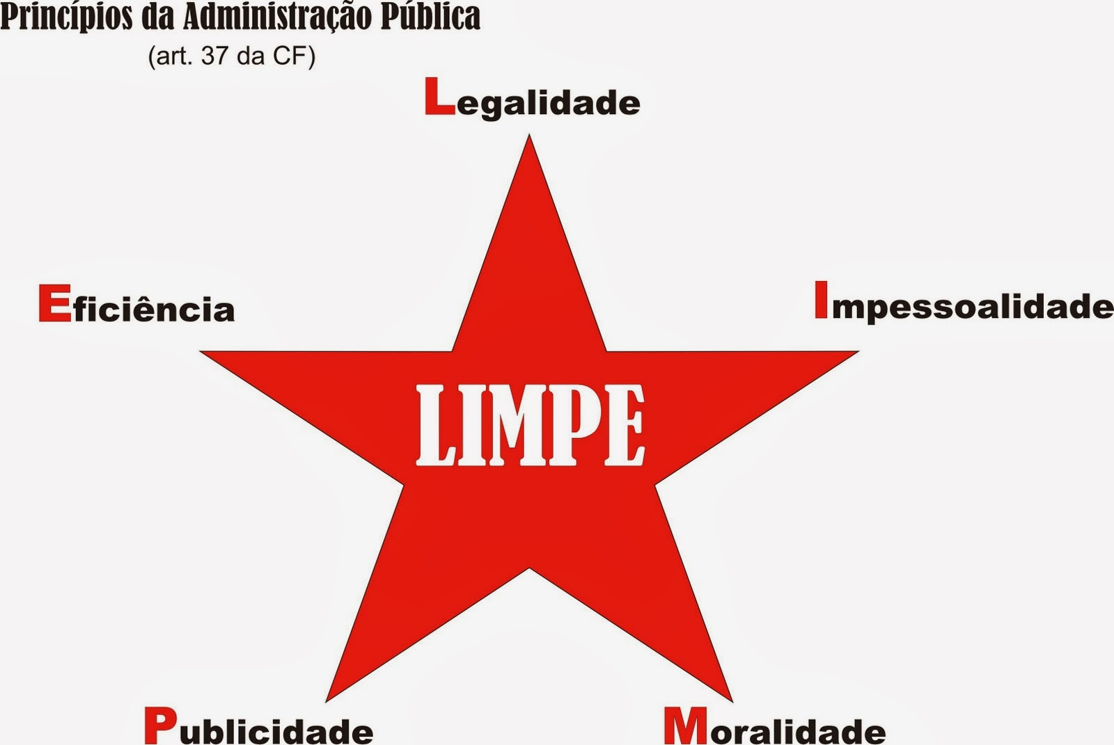 Limpe cf