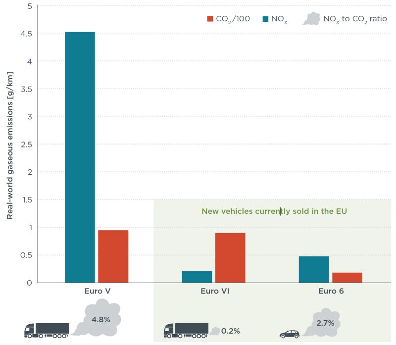 los coches di sel euro 6 emiten el doble de nox que los autobuses y camiones nuevos. Black Bedroom Furniture Sets. Home Design Ideas