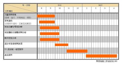 AMATERASUのデザインノート: 二次設計架構圖與工作進度表修改