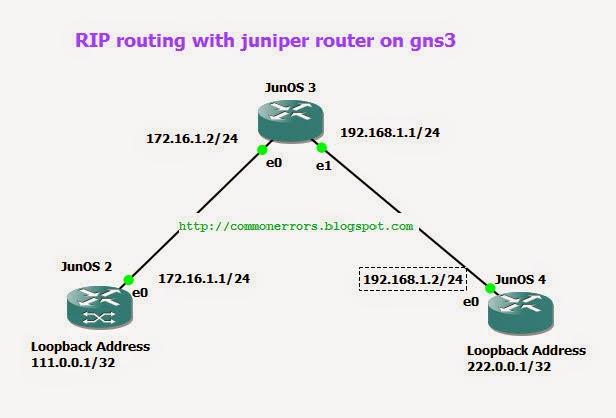 Juniper commands | Most basic CLI Commands list for&nbsp_