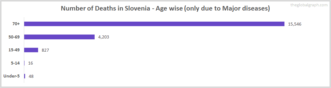 Number of Deaths in Slovenia - Age wise (only due to Major diseases)