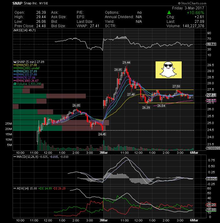 Stock options watchlist