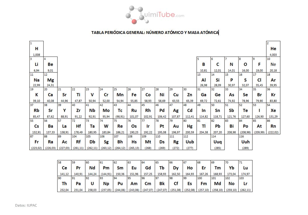 Tabla peridica de los elementos de acuerdo a lo anteriormente expuesto cada elemento posee un protn y un electrn ms que el que le antecede es decir la estructura electrnica de un urtaz Choice Image