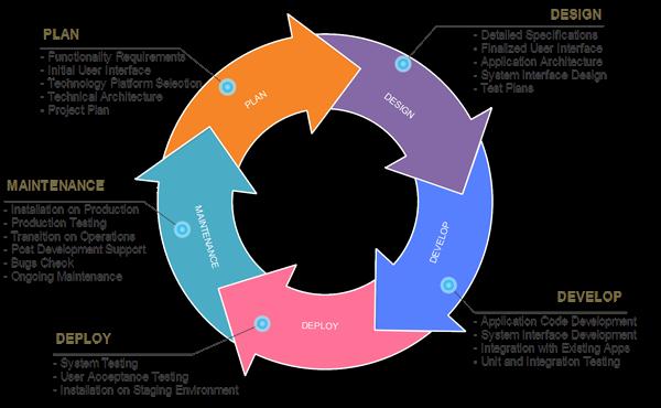 Pengertian dan Tahap-Tahap Siklus Pemeliharaan Sistem (SDLC)_