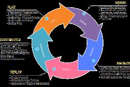 Pengertian dan Tahap-Tahap Siklus Pemeliharaan Sistem (SDLC)